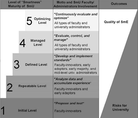Hình 3. Mô hình mức độ trưởng thành của ĐHTM (đề xuất)