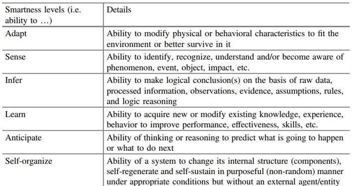 Hình 4. Phân loại mức độ 'thông minh'